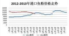 2013年上半年鱼粉最新价格市场分析