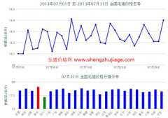 2013年7月全国毛猪价格走势图