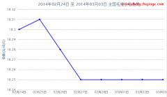 2014年第9周毛猪价格走势图