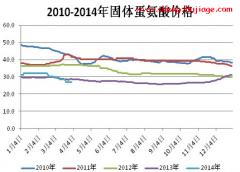 2014年3月市场蛋氨酸价格走势分析及预测