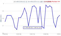 2014年3月全国大豆价格行情走势图