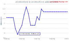 2014年3月全国豆油价格行情走势图