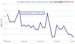 2014年3月全国毛猪价格行情走势图