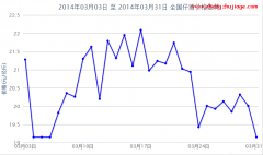 2014年3月全国仔猪价格行情走势图