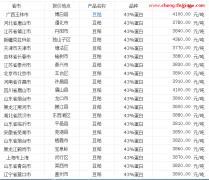 2014年6月15日全国豆粕价格行情