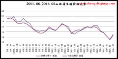 2011年6月~2014年5月山西生猪价格走势图