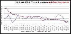 2011年6月~2014年5月山西仔猪价格行情走势图
