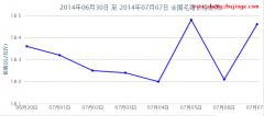 2014年27周全国毛猪价格走势图