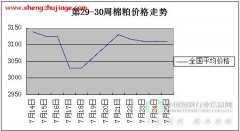 2014年第30周棉粕价格走势