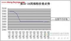 2014年第34周棉粕价格走势图