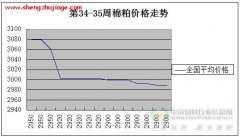 2014年第35周棉粕价格走势图