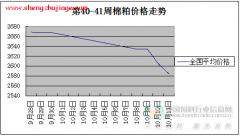 2014年第41周国内棉粕价格走势
