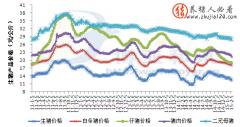 2011年-2015年我国生猪产品价格走势图
