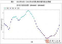 2014年4月至2015年4月第1周四川仔猪均价走势图