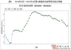 2014年4月至2015年4月第1周四川猪肉市场零售均价走势图