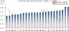 全国各地豆粕价格走势图(2015.4.4-4.10)