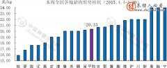 全国各地猪肉价格走势图(2015.4.4-4.10)