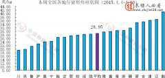 全国各地仔猪价格行情走势图(2015.4.4-4.10)