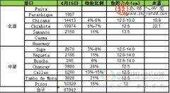 2015年4月18日鱼粉市场价格行情