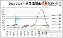 2015年第17周蛋氨酸市场行情