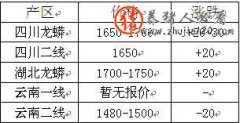 2015年5月13日氢钙市场价格行情