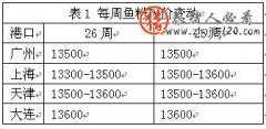 2015年第26周最新鱼粉市场价格行情