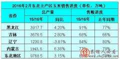 玉米:东北国储收购放缓 市场价格如何走