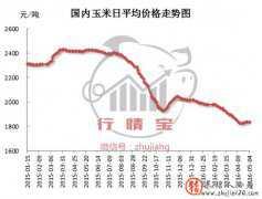 临储之后市场缺乏,玉米价格跌了!