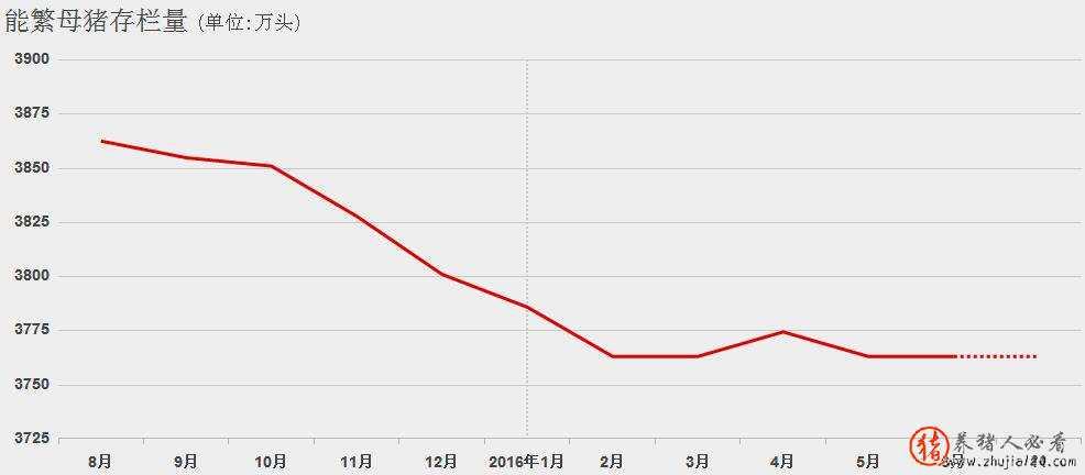 2016年能繁母猪存栏量曲线图