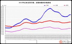 2017年2月份第1周畜产品和饲料集贸市场价格情况