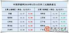 2019年5月15日全国外三元生猪价格涨跌排行