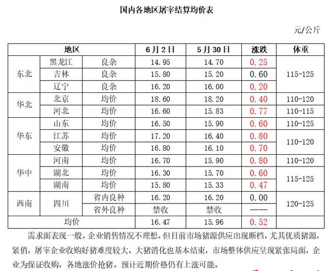 屠宰日评:猪源供应断档 价格水涨船高