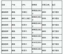 2020年12月31日广西南宁��禾越南最新鱼粉价格