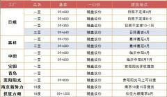 2021年6月9日河南郑州贸易商豆油价格